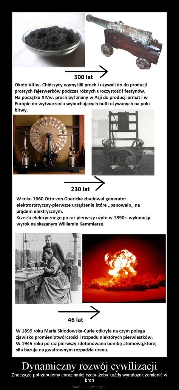 Dynamiczny rozwój cywilizacji – Znaczy,że potrzebujemy coraz mniej czasu,żeby każdy wynalazek zamienić wbroń