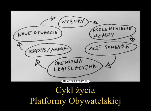Cykl życiaPlatformy Obywatelskiej –