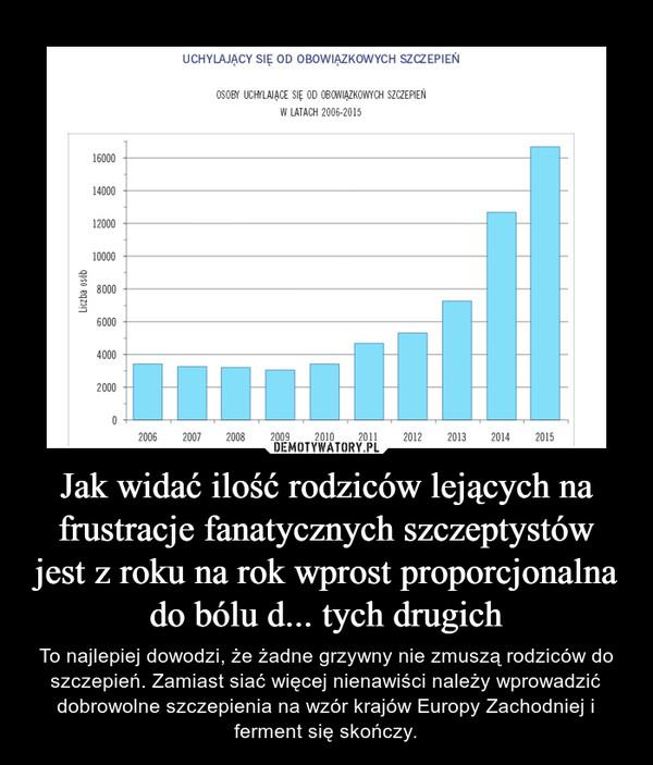 Jak widać ilość rodziców lejących na frustracje fanatycznych szczeptystów jest z roku na rok wprost proporcjonalna do bólu d... tych drugich – To najlepiej dowodzi, że żadne grzywny nie zmuszą rodziców do szczepień. Zamiast siać więcej nienawiści należy wprowadzić dobrowolne szczepienia na wzór krajów Europy Zachodniej i ferment się skończy.