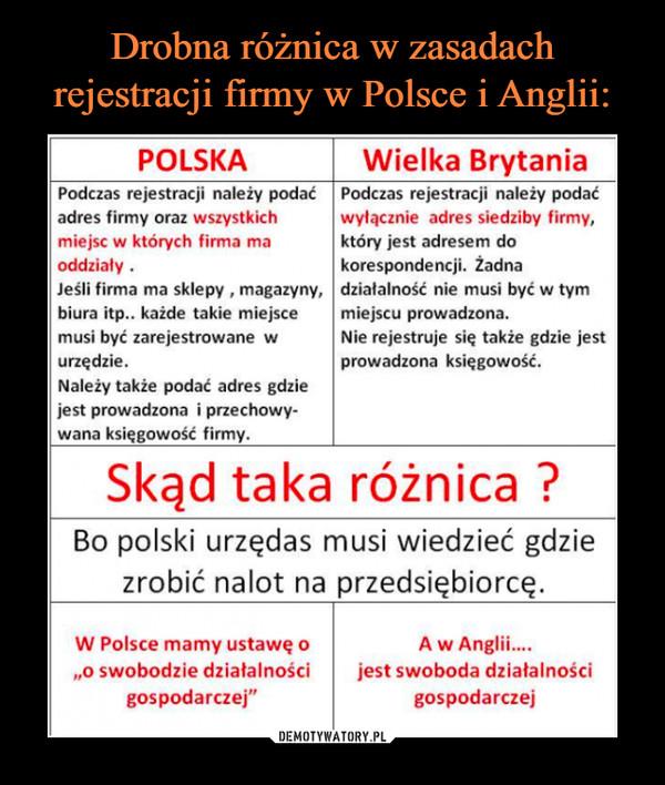Drobna różnica w zasadach rejestracji firmy w Polsce i Anglii: