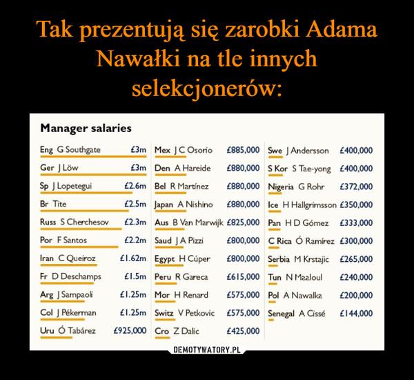 –  Manager salaries Eng G Southgate 3e Mex J C Osorio (885,000 5= J Andersson (400,000 Ger J 1,5w £3m Den A Hareide a80,000 S Kor S Tae-yong £400,000 Sp J Lopetegui £2.6m Bel R Martfnez £880,000 Nigeria G Rohr (372,000 . Tite £2.5m Japan A Nishino (880,000 I, H Hallgrimsson £350,000 Russ S Cherchesov £2.3m Aus B Van Marwijk (825,000 Pan H D Gomez £333,000 Por F Santos £2.2m Saud J A Pini £800,000 C Rica Ó Rarnirez £300,000 Iran C Queiroz £1.62m Egypt H a:1,r (800,000 Serbia M Krstajic (265.000 Fr D Descharnps I.5rn Peru R Gareca £615,000 Tun N Maaloul £240,000 Arg J Sampaok £1.25m Mor H Renard (575,000 Pol A Nawalka (200,000 Col J Nkerman £ I .25m Switz V Petkovic (575,000 Senegal A Cis. (144,000 Uru ó Tabarez (925,000 Cro ZDalis £425,000