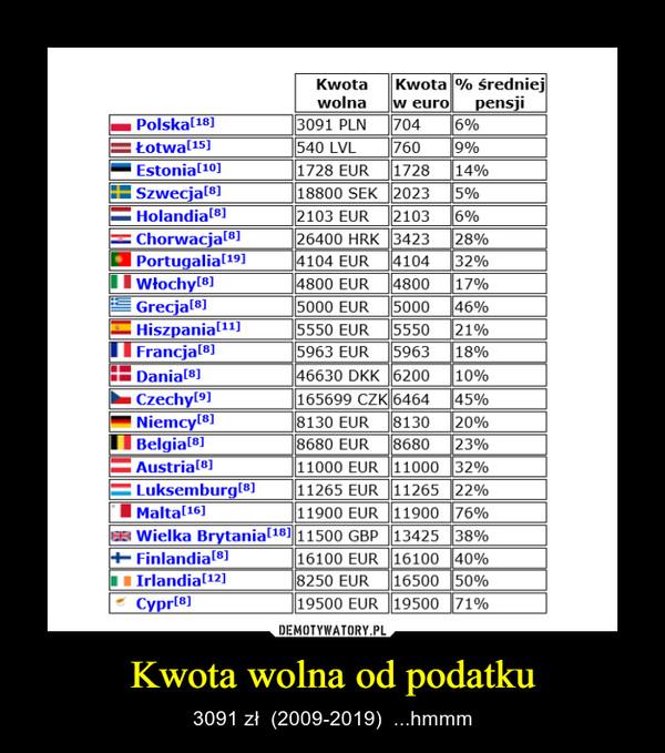 Kwota wolna od podatku – 3091 zł  (2009-2019)  ...hmmm