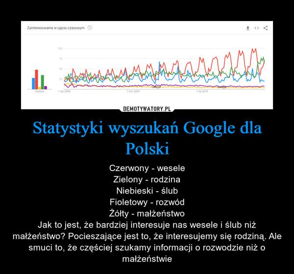 Statystyki wyszukań Google dla Polski – Czerwony - weseleZielony - rodzinaNiebieski - ślubFioletowy - rozwódŻółty - małżeństwoJak to jest, że bardziej interesuje nas wesele i ślub niż małżeństwo? Pocieszające jest to, że interesujemy się rodziną. Ale smuci to, że częściej szukamy informacji o rozwodzie niż o małżeństwie