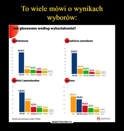 To wiele mówi o wynikach wyborów: