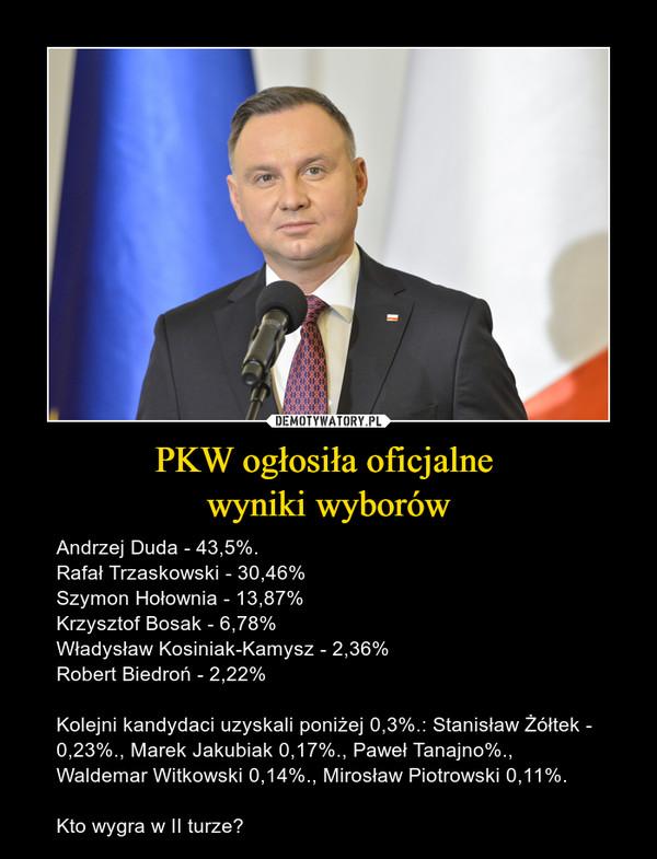 PKW ogłosiła oficjalne wyniki wyborów – Andrzej Duda - 43,5%.Rafał Trzaskowski - 30,46%Szymon Hołownia - 13,87%Krzysztof Bosak - 6,78%Władysław Kosiniak-Kamysz - 2,36%Robert Biedroń - 2,22%Kolejni kandydaci uzyskali poniżej 0,3%.: Stanisław Żółtek - 0,23%., Marek Jakubiak 0,17%., Paweł Tanajno%., Waldemar Witkowski 0,14%., Mirosław Piotrowski 0,11%.Kto wygra w II turze?